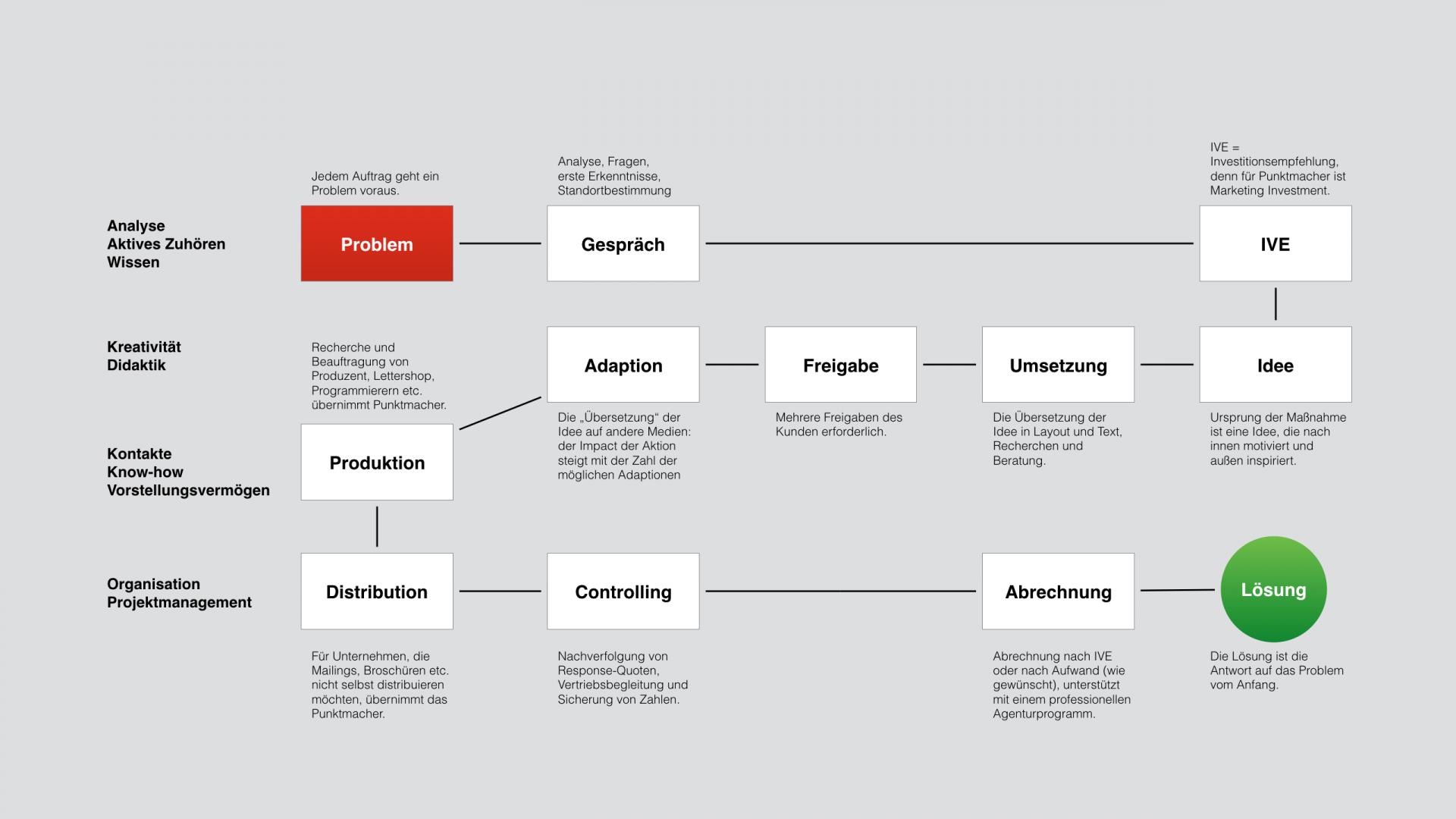Agentur-Prozess